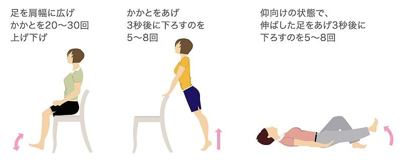 変形性膝関節症とロコモ体操