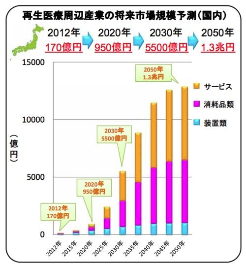 経産省の予想する再生医療周辺産業の規模拡大グラフ