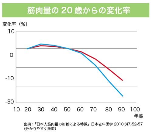 年齢と筋肉量のグラフ
