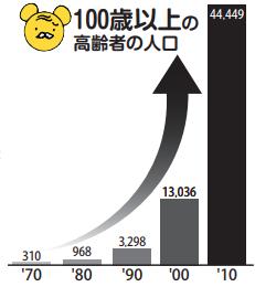 100歳以上の高齢者の人口