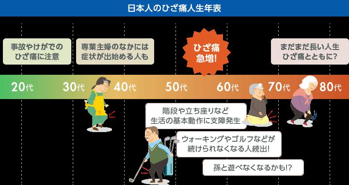 日本人のひざ痛人生年表